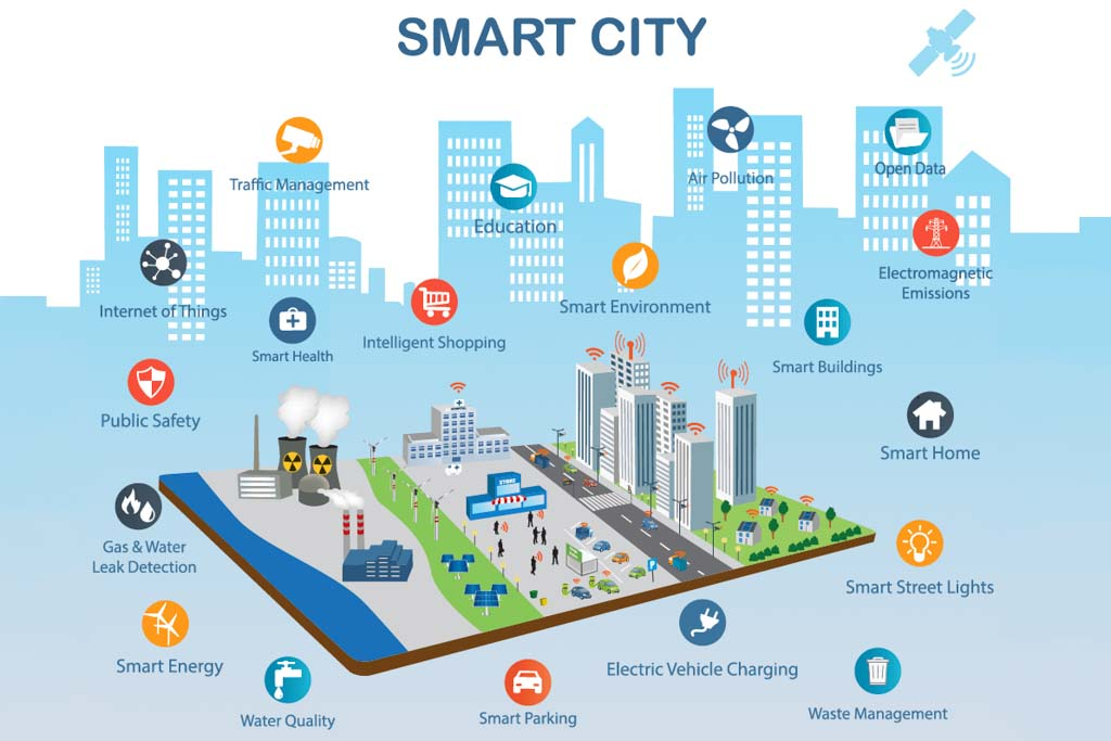 Có nên mua BRG Smart City không? Tại sao?
