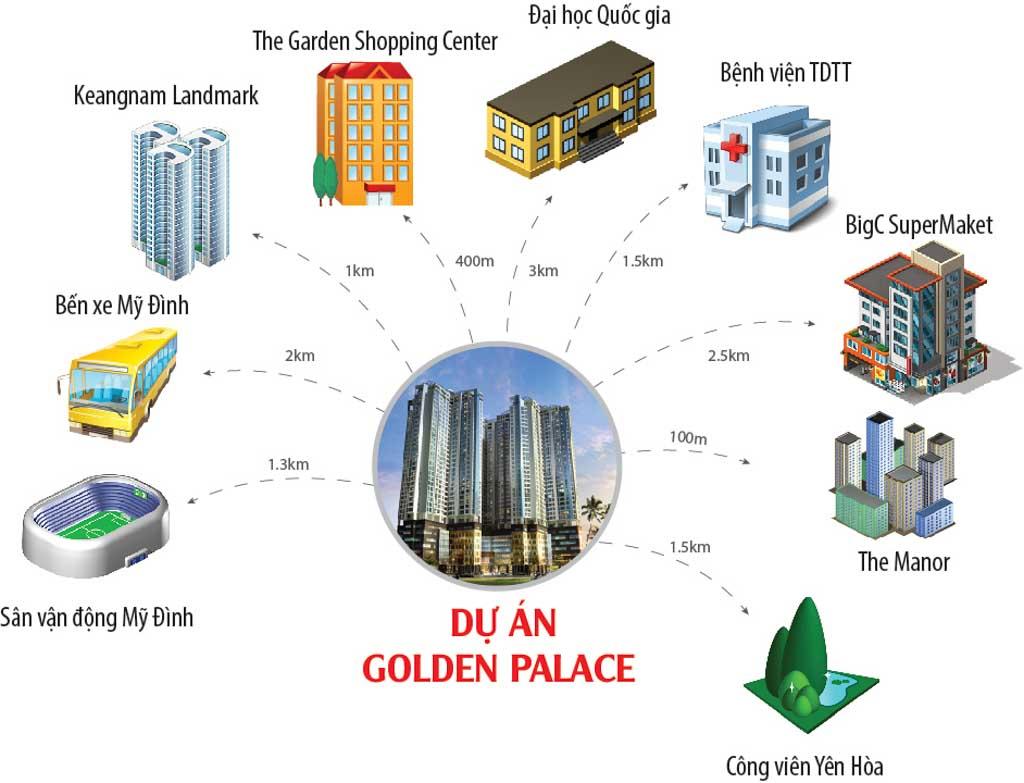 ket noi tu vi tri golden palace